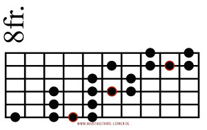 Blues Scale Diagonal 2