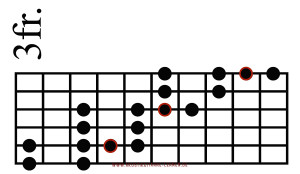 Blues Scale Diagonal 4