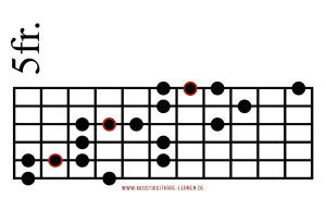 Blues Scale Diagonal 1
