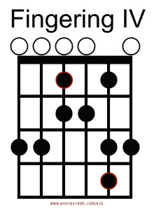 Blues Scale 4